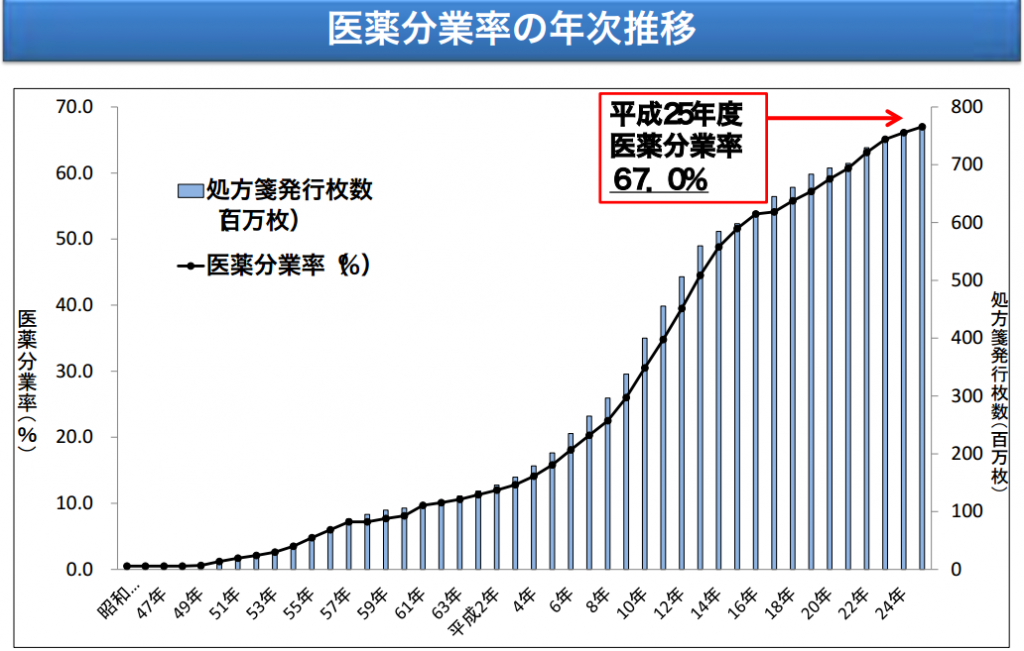 引用元:医薬分業の考え方と薬局の独立性確保 / 平成27年3月12日 厚生労働省